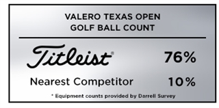Titleist is the #1 golf ball choice at the 2019 Valero Texas Open
